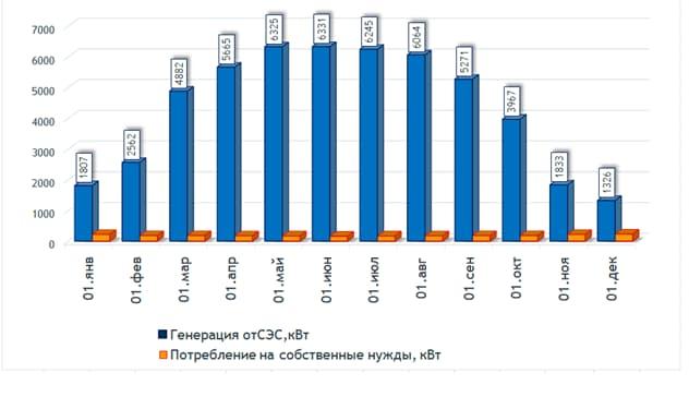 График окупаемости СЭС 41 кВт в Долинской