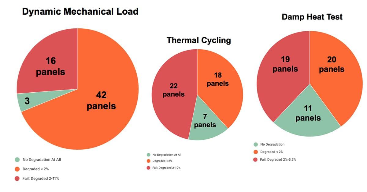 Статистика испытаний солнечных панелей