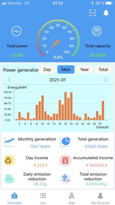 Статистика генерации солнечной станции в Новоюлиевке в январе 2021