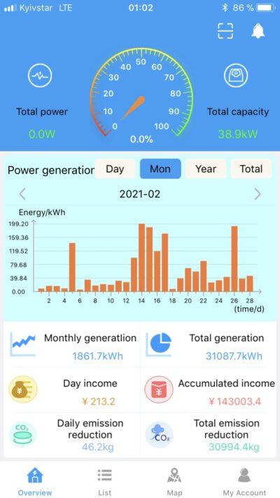 Статистика генерации СЭС в Новоюлиевке в феврале 2021