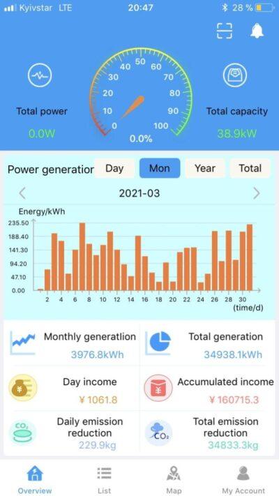 Статистика генерации солнечной электростанции в Новоюлиевке в марте 2021
