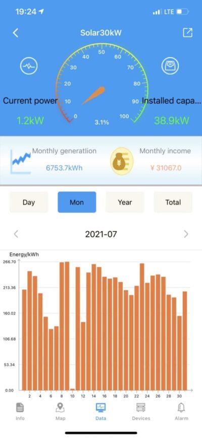 Показатели генерации СЭС в июле 2021